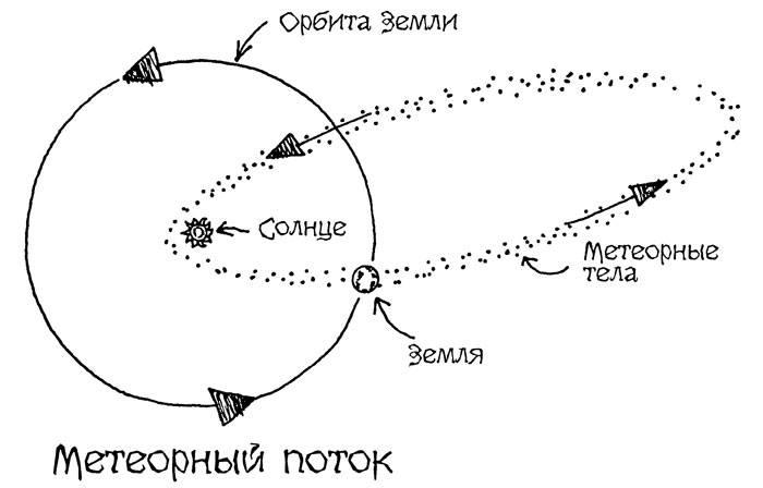 meteornyi-potok