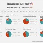 Предвыборный тест: Первые результаты опроса