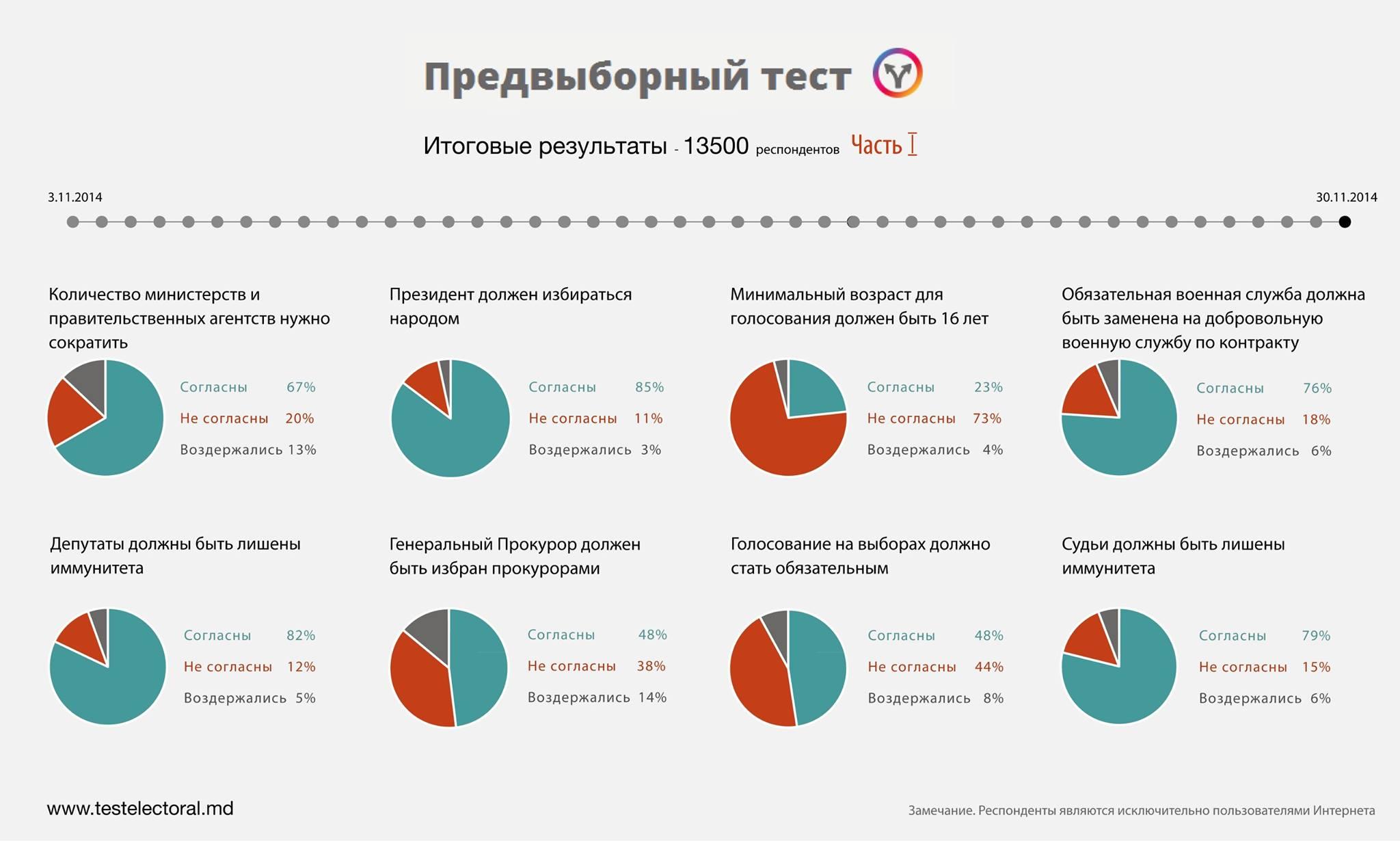 test-electoral-01