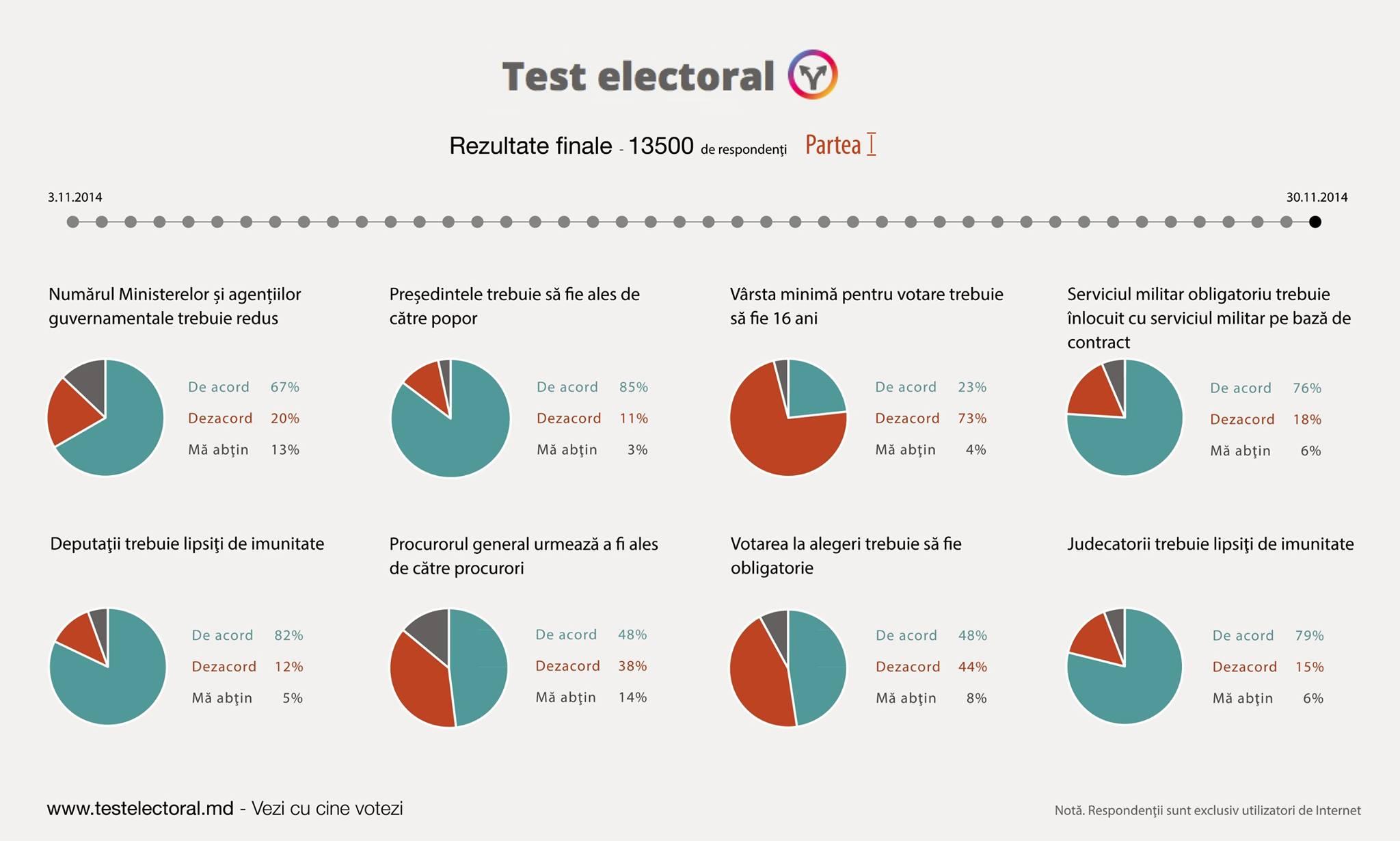 test-electoral-03