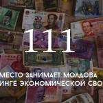 Цифра дня: Молдова в рейтинге экономической свободы