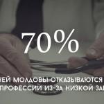 Цифра дня: количество врачей, недовольных условиями труда