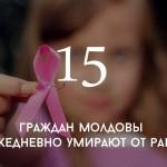 Цифра дня: заболеваемость раком в Молдове