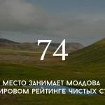 Цифра дня: Молдова в рейтинге чистых стран