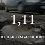 Цифра дня: сколько стоят наши дороги