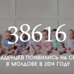 Цифра дня: рождаемость в Молдове
