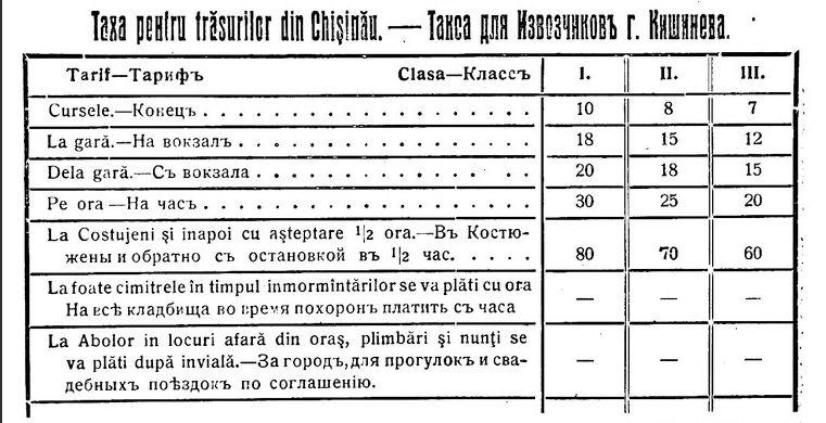 Тарифы на использование услуг извозчиков в 1924 году. Для сравнения - билет на поездку в трамвае стоил 2 лея.