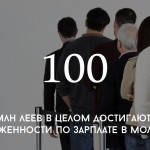 Цифра дня: задолженности по зарплате в Молдове