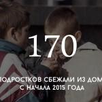 Цифра дня: сколько подростков ушли из дома в этом году