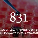 Цифра дня: случаи инфицирования ВИЧ в Молдове