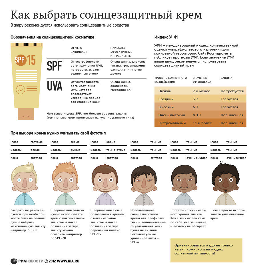 kak_vybrat_solncezaschitniy_krem
