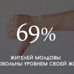 Цифра дня: сколько граждан Молдовы недовольны своей жизнью