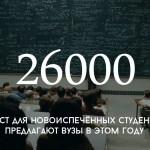 Цифра дня: сколько мест в молдавских вузах?