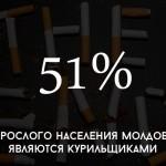 Цифра дня: какой процент взрослого населения Молдовы являются курильщиками