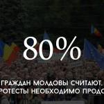 Цифра дня: сколько граждан РМ считают, что имеет смысл протестовать дальше