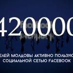 Цифра дня: сколько жителей Молдовы сидят в Facebook