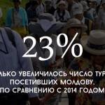 Цифра дня: на сколько увеличилось число иностранных туристов