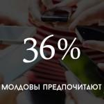 Цифра дня: самый популярный смартфон в Молдове
