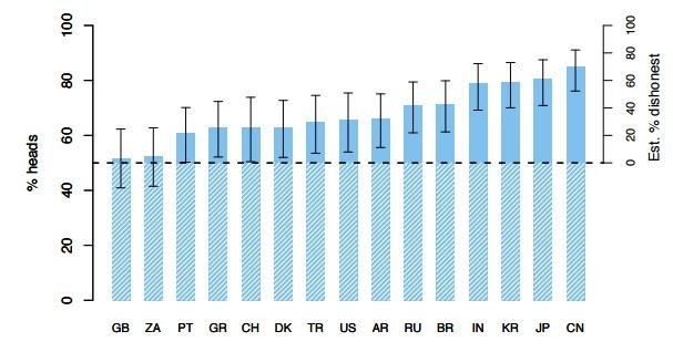 Процент ответов «решка» у представителей разных стран. Изображение: David Hugh-Jones / UEA