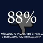 Цифра дня: сколько граждан Молдовы считают, что что-то идет не так