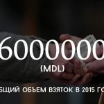 Цифра дня: общий объем взяток в 2015 году
