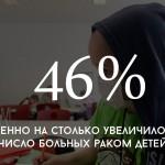 Цифра дня: в Молдове увеличилось число больных раком детей