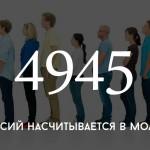 Цифра дня: количество вакансий в Молдове