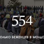 Цифра дня: сколько беженцев в Молдове
