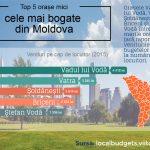 5 самых богатых маленьких городов Молдовы