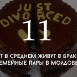 Цифра дня: браки и разводы в Молдове