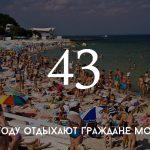 Цифра дня: сколько отдыхают граждане Молдовы?