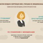 Инфографика: гендерные различия чиновников в реакции на коррупцию
