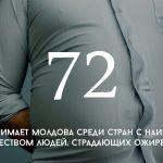Цифра дня: сколько толстых людей в Молдове