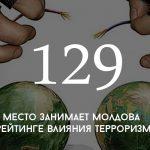 Цифра дня: Молдова в рейтинге влияния терроризма