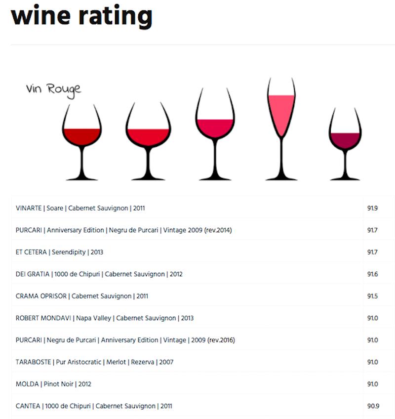 wine-and-statistics