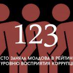 Цифра дня: Молдова в рейтинге по уровню восприятия коррупции