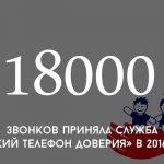 Цифра дня: сколько звонков приняла служба «Детский телефон доверия» в 2016 году