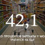 Цифра дня: сколько молдаване тратят на еду