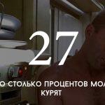 Цифра дня: сколько курят молдаване