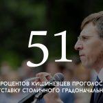 Цифра дня: сколько кишиневцев проголосовали бы за отставку Дорина Киртоакэ
