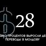 Цифра дня: на сколько выросли денежные переводы в Молдову