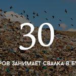 Цифра дня: мусорная свалка в Бубуечь