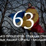 Цифра дня: сколько граждан считают, что язык нашей страны — молдавский
