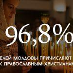 Цифра дня: сколько в Молдове православных
