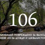 Цифра дня: два дня непогоды в Кишинёве