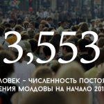Цифра дня: численность постоянного населения Молдовы