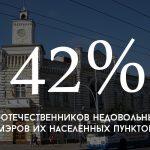Цифра дня: сколько людей неудовлетворены работой мэров в Молдове