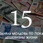 Цифра дня: рейтинг самых дешевых стран для проживания
