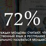 Цифра дня: сколько граждан Молдовы за молдавский язык