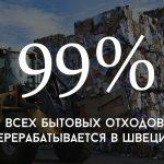 Цифра дня: сколько мусора перерабатывается в Швеции